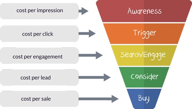 performance marketing funnel