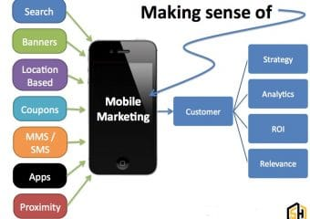 موبایل مارکتینگ چیست