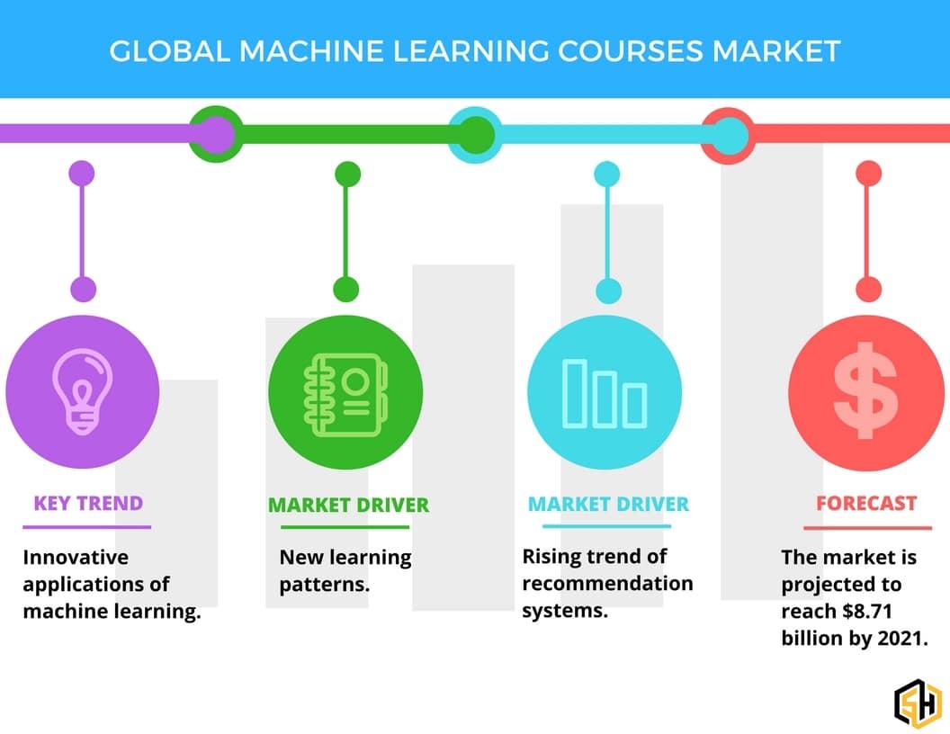 یادگیری ماشینی و مارکتینگ