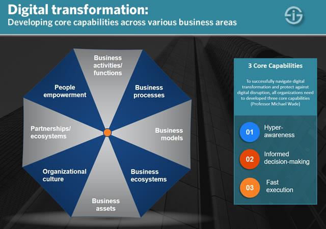 مدل تحول دیجیتال و آنلاین