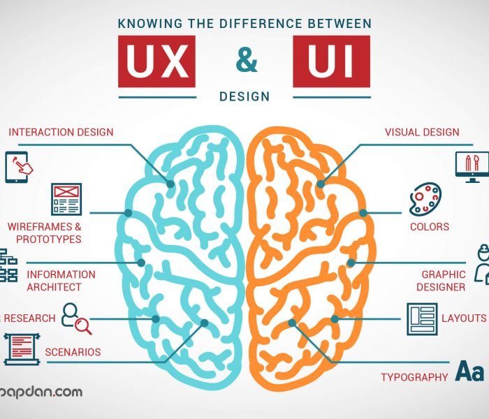 نقش طراحی تجربه و رابط کاربری در دیجیتال مارکتینگ