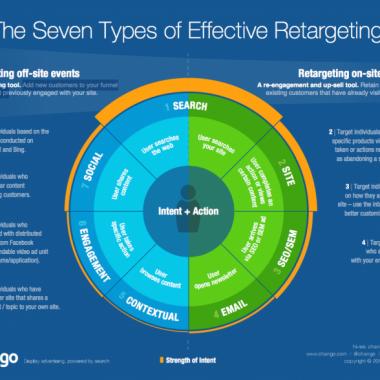 هدفگیری مجدد و ریتارگتینگ در بازاریابی چیست؟